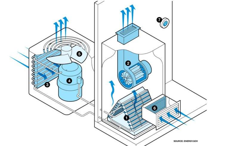 Air-Conditioning-Unit-768x492