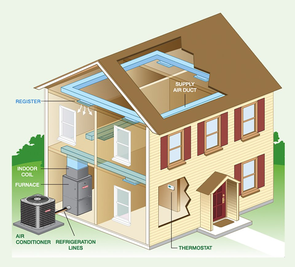 How-Home-AC-Works